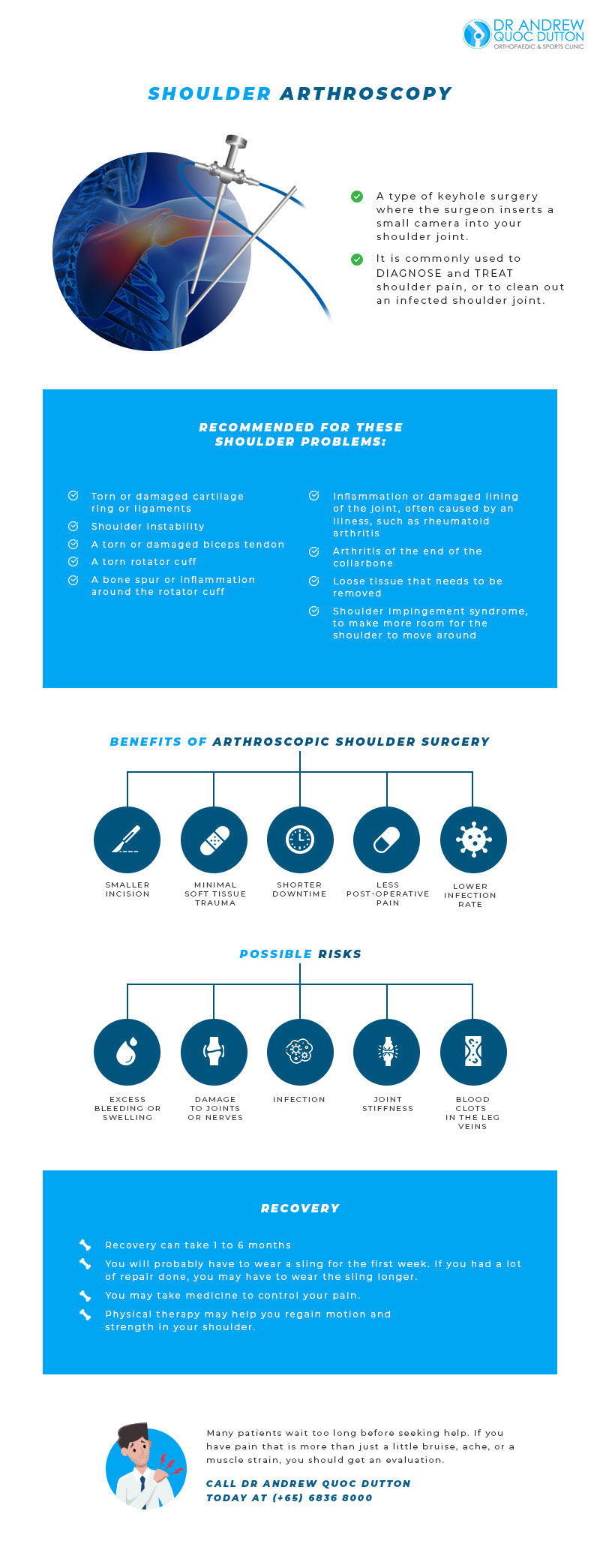 Dr Andrew Dutton Blog Orthopaedic Specialties Shoulder Arthroscopy Infographics